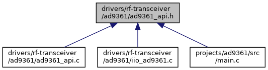 AD9361: sw/ad9361_api h File Reference